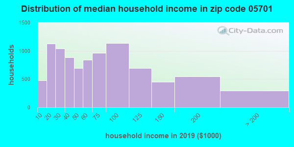 Zip code 05701 household income distribution in 2009