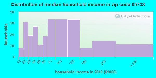 Zip code 05733 household income distribution in 2009