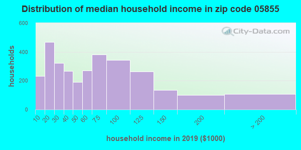 Zip code 05855 household income distribution in 2009