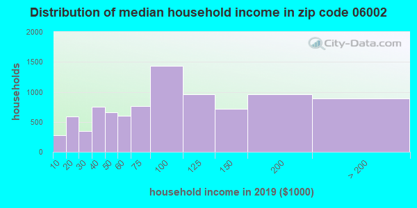 Zip code 06002 household income distribution in 2009