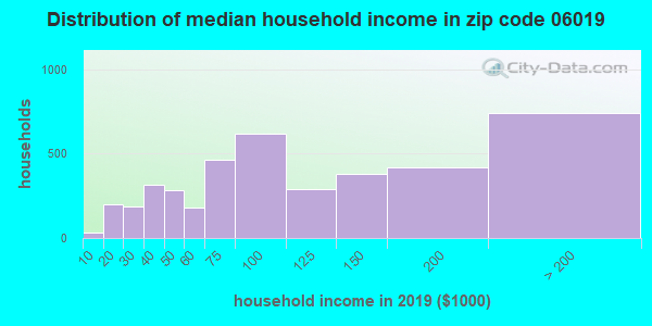 Zip code 06019 household income distribution in 2015