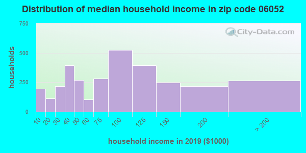 Zip code 06052 household income distribution in 2009