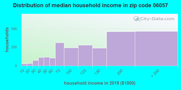 Zip code 06057 household income distribution in 2009