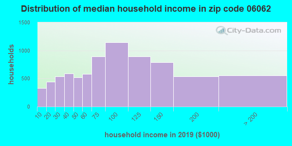 Zip code 06062 household income distribution in 2009