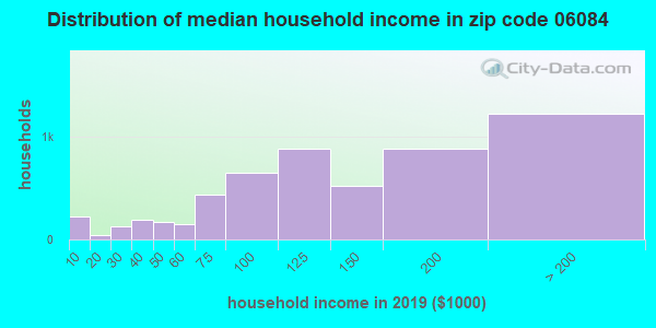 Zip code 06084 household income distribution in 2009