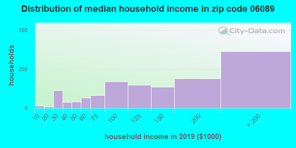 Zip code 06089 household income distribution in 2009