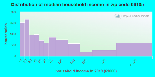 Zip code 06105 household income distribution in 2009