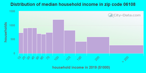 Zip code 06108 household income distribution in 2009