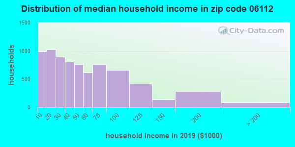 Zip code 06112 household income distribution in 2009