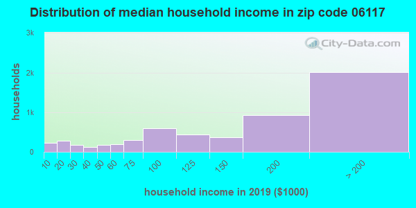 Zip code 06117 household income distribution in 2009