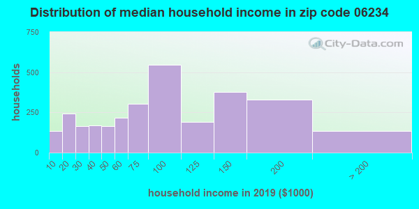 Zip code 06234 household income distribution in 2009