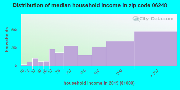 Zip code 06248 household income distribution in 2009