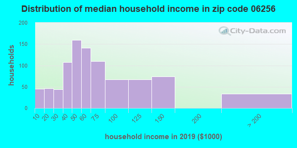 Zip code 06256 household income distribution in 2009