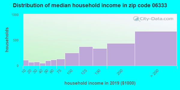 Zip code 06333 household income distribution in 2009