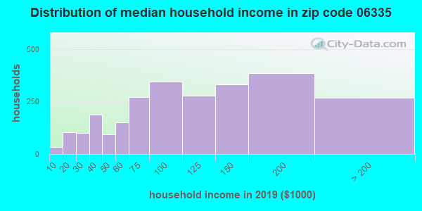Zip code 06335 household income distribution in 2009