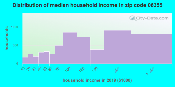 Zip code 06355 household income distribution in 2009