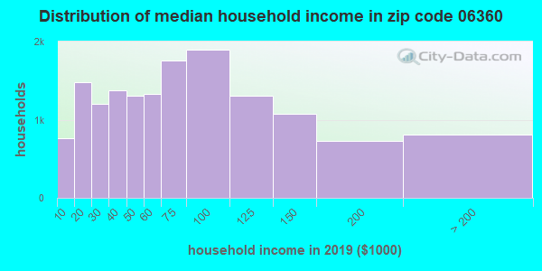 Zip code 06360 household income distribution in 2009