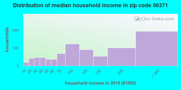 Zip code 06371 household income distribution in 2009