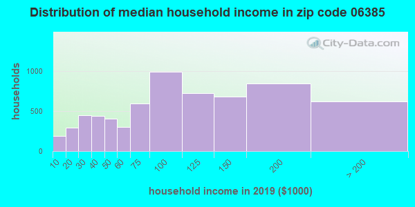 Zip code 06385 household income distribution in 2009