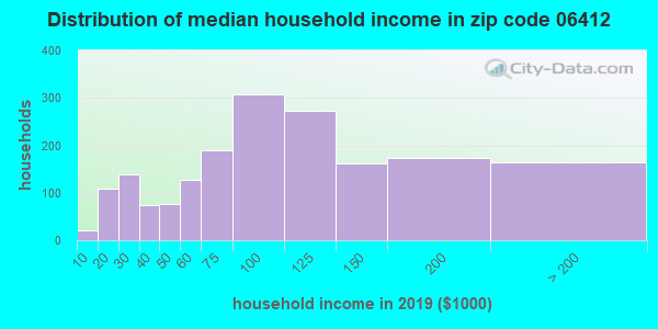 Zip code 06412 household income distribution in 2009