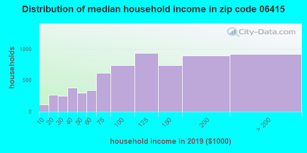 Zip code 06415 household income distribution in 2009