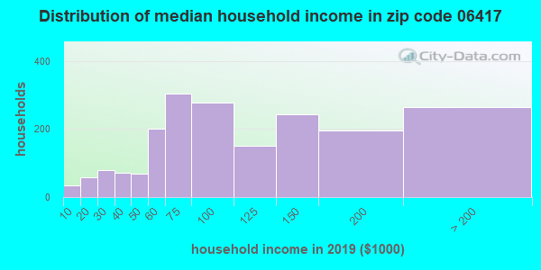 Zip code 06417 household income distribution in 2009