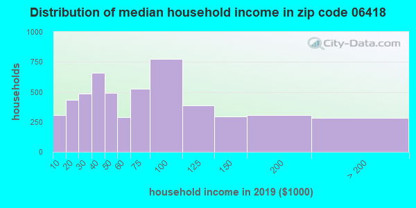 Zip code 06418 household income distribution in 2009
