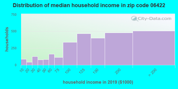 Zip code 06422 household income distribution in 2009