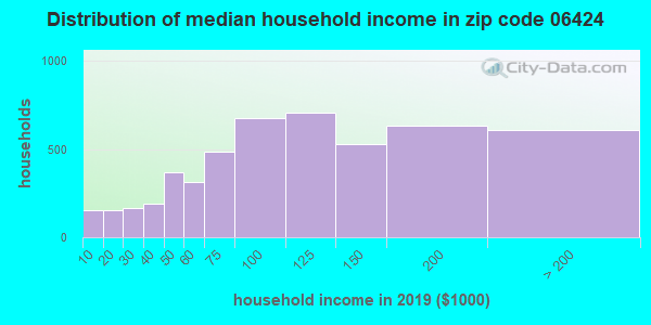 Zip code 06424 household income distribution in 2009