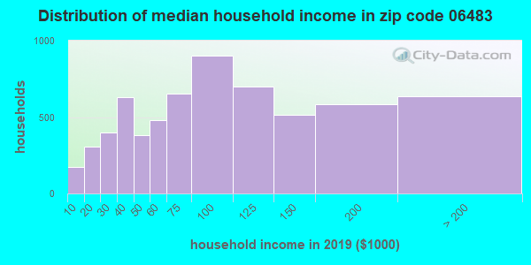 Zip code 06483 household income distribution in 2009
