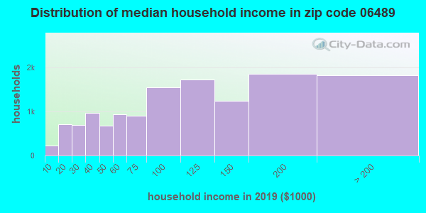Zip code 06489 household income distribution in 2015