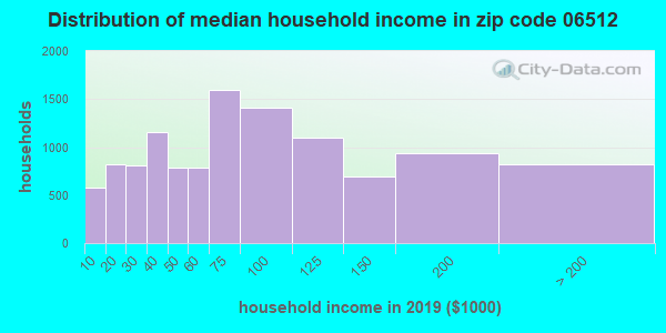 Zip code 06512 household income distribution in 2009