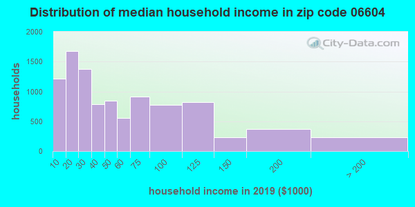 Zip code 06604 household income distribution in 2009