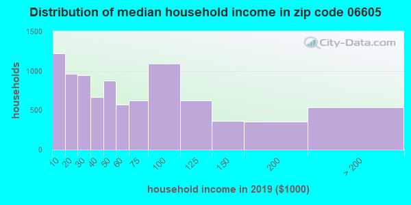 Zip code 06605 household income distribution in 2013