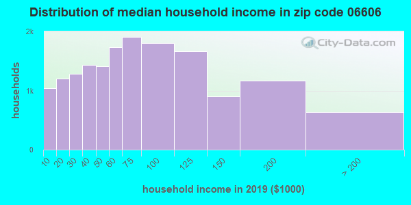 Zip code 06606 household income distribution in 2009