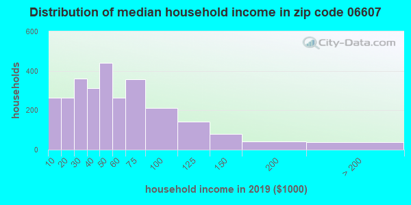 Zip code 06607 household income distribution in 2009