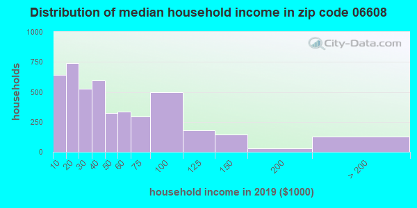 Zip code 06608 household income distribution in 2009