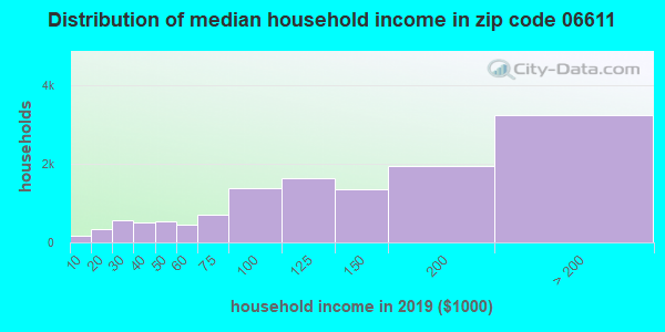 Zip code 06611 household income distribution in 2009