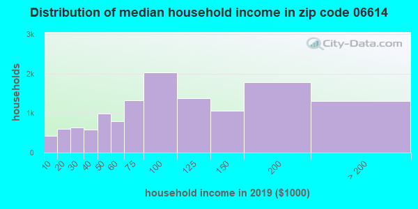 Zip code 06614 household income distribution in 2009