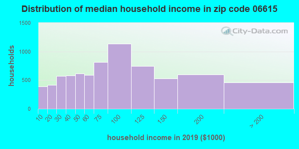 Zip code 06615 household income distribution in 2009