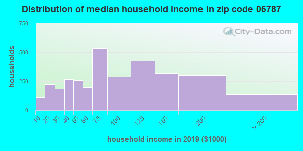 Zip code 06787 household income distribution in 2009
