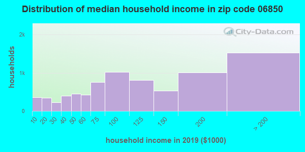 Zip code 06850 household income distribution in 2009