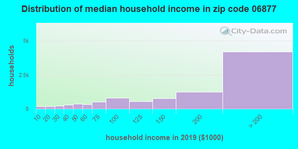 Zip code 06877 household income distribution in 2009