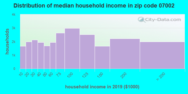 Zip code 07002 household income distribution in 2009