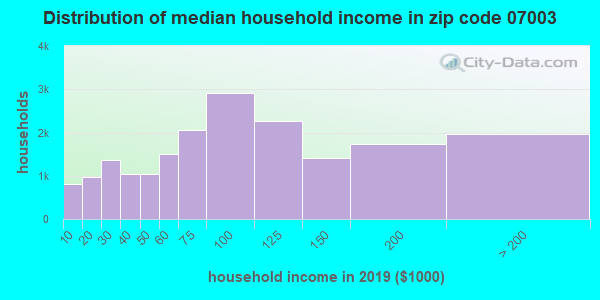 Zip code 07003 household income distribution in 2009