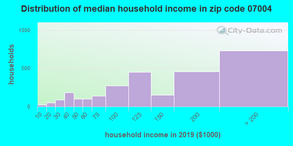 Zip code 07004 household income distribution in 2009