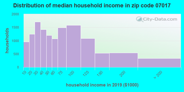 Zip code 07017 household income distribution in 2009
