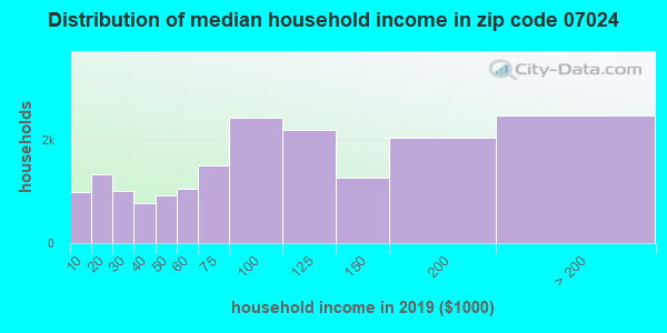Zip code 07024 household income distribution in 2009