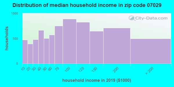 Zip code 07029 household income distribution in 2009