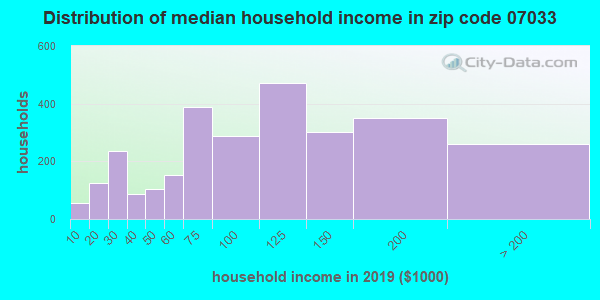 Zip code 07033 household income distribution in 2009